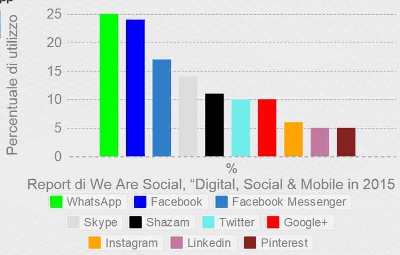 social network più usati