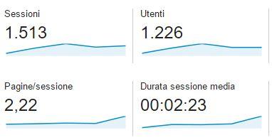 durata sessioni webcultura