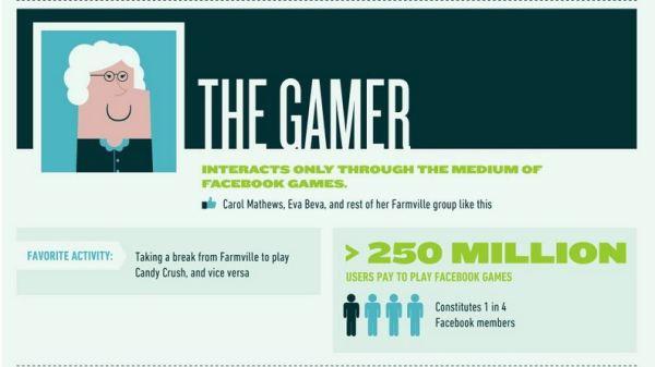 il gamer